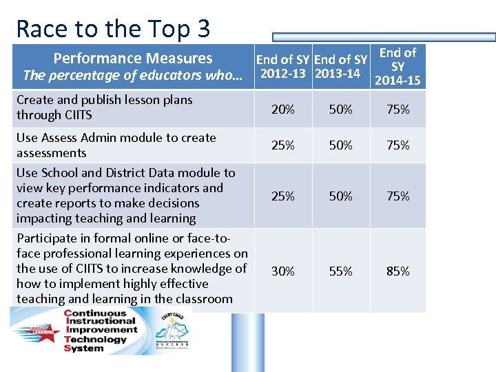 Race to the Top 3 End of SY SY The percentage of educators who…
