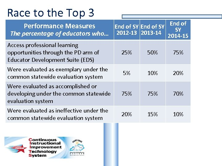 Race to the Top 3 End of SY The percentage of educators who… 2012