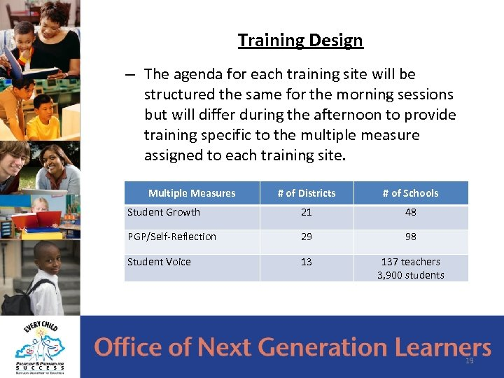 Training Design – The agenda for each training site will be structured the same