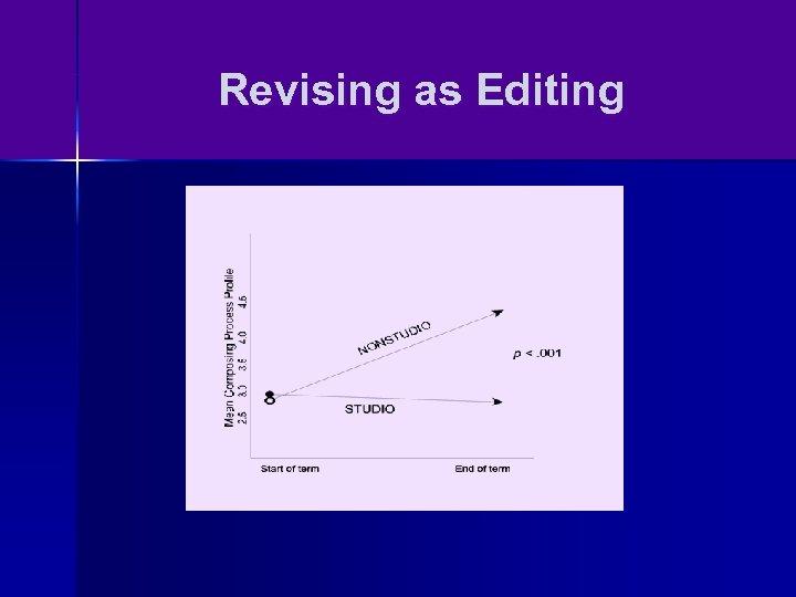 Revising as Editing