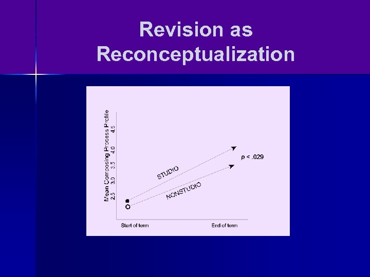 Revision as Reconceptualization
