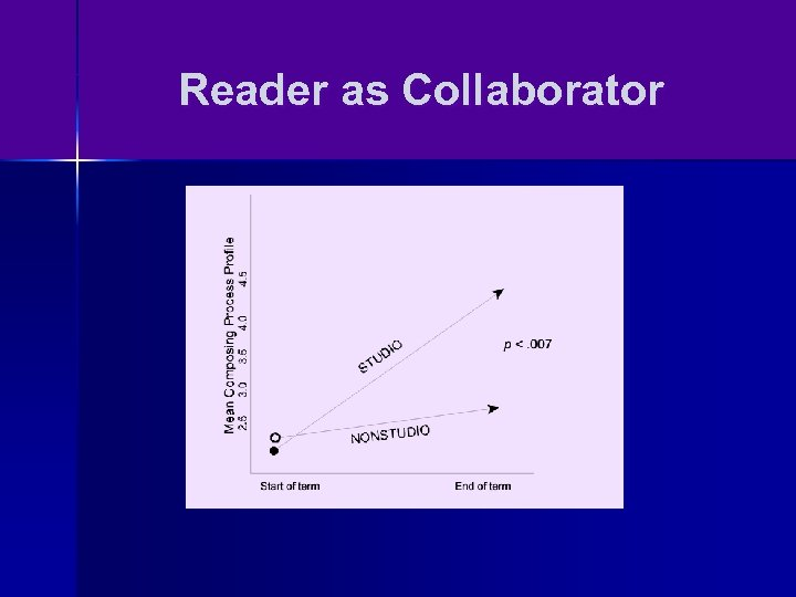 Reader as Collaborator