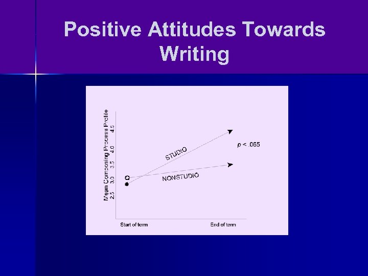 Positive Attitudes Towards Writing