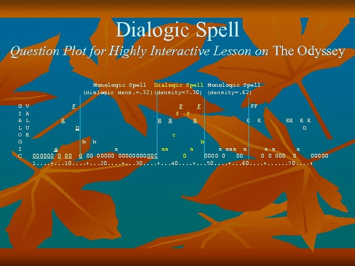 Dialogic Spell Question Plot for Highly Interactive Lesson on The Odyssey Monologic Spell Dialogic