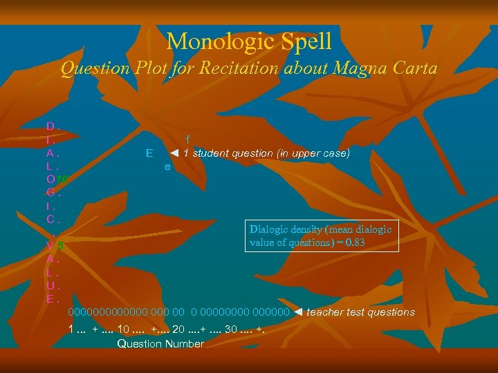 Monologic Spell Question Plot for Recitation about Magna Carta D. I. A. L. O