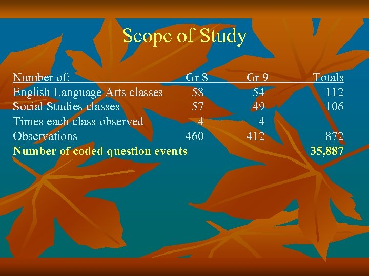Scope of Study Number of: Gr 8 English Language Arts classes 58 Social Studies