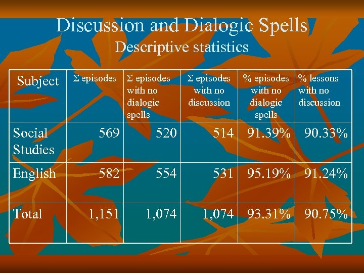 Discussion and Dialogic Spells Descriptive statistics Subject Σ episodes with no dialogic spells Σ