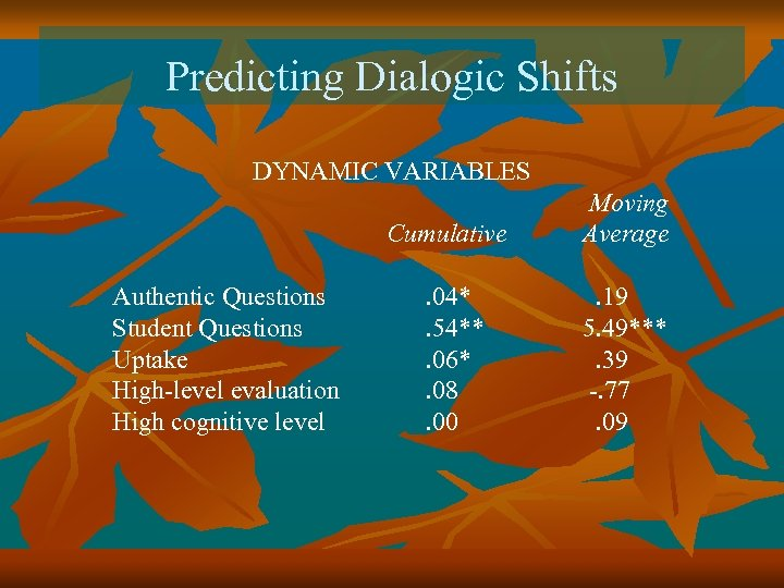Predicting Dialogic Shifts DYNAMIC VARIABLES Cumulative Authentic Questions Student Questions Uptake High-level evaluation High
