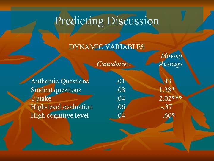 Predicting Discussion DYNAMIC VARIABLES Cumulative Authentic Questions Student questions Uptake High-level evaluation High cognitive