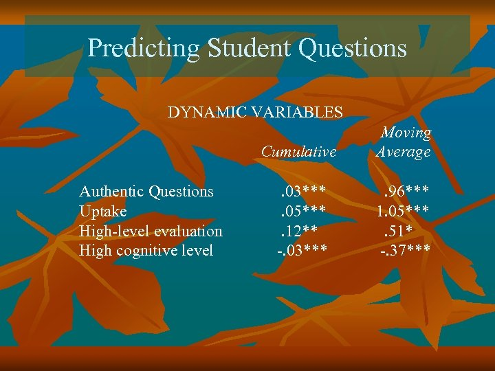 Predicting Student Questions DYNAMIC VARIABLES Cumulative Authentic Questions Uptake High-level evaluation High cognitive level