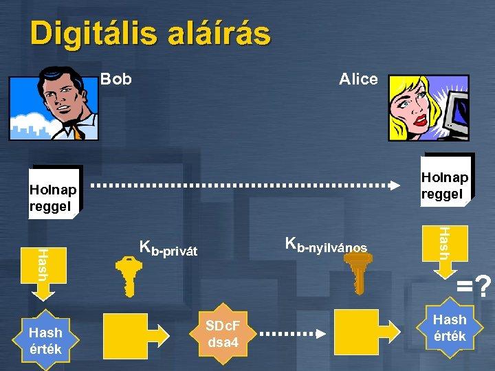 Digitális aláírás Bob Alice Holnap reggel Hash érték Kb-nyilvános Kb-privát =? SDc. F dsa