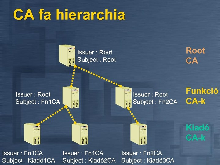 CA fa hierarchia Root CA Issuer : Root Subject : Root Issuer : Root