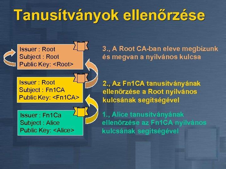 Tanusítványok ellenőrzése Issuer : Root Subject : Root Public Key: <Root> 3. , A