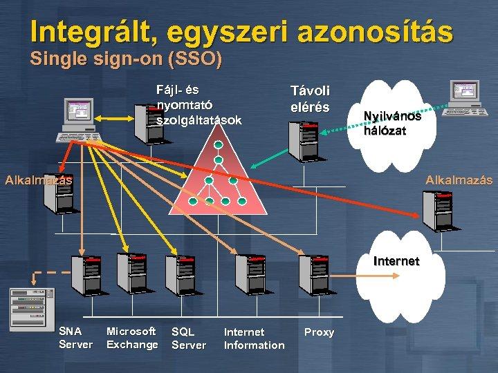 Integrált, egyszeri azonosítás Single sign-on (SSO) Fájl- és nyomtató szolgáltatások Távoli elérés Nyilvános hálózat