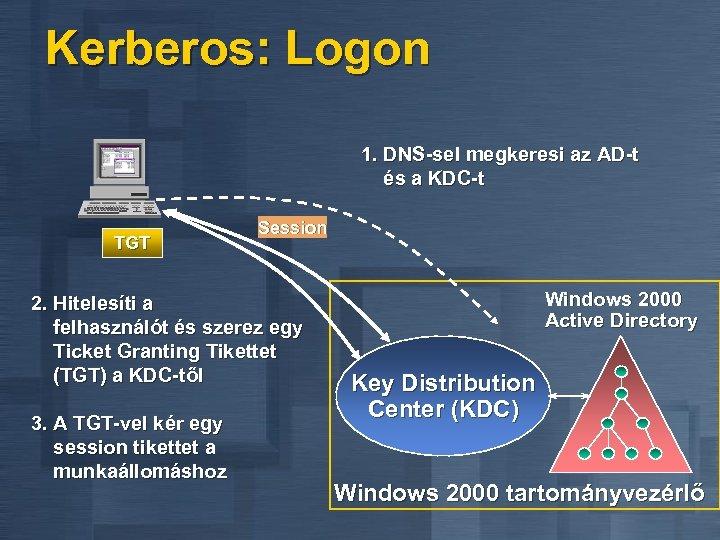 Kerberos: Logon 1. DNS-sel megkeresi az AD-t és a KDC-t TGT Session 2. Hitelesíti