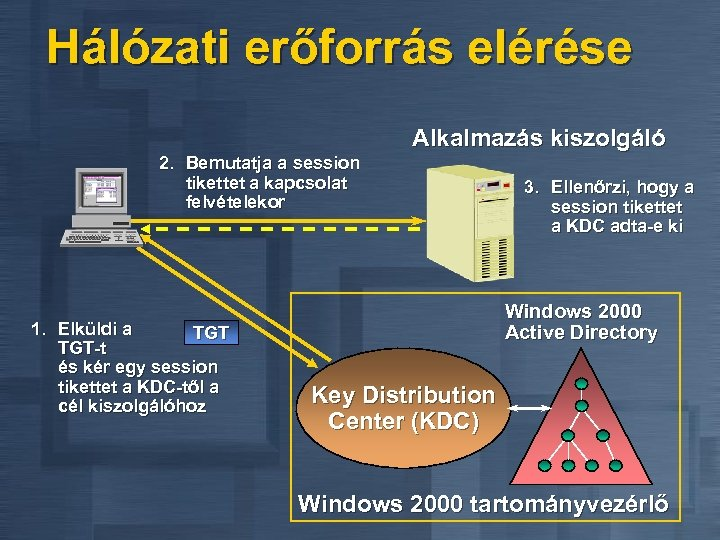 Hálózati erőforrás elérése Alkalmazás kiszolgáló 2. Bemutatja a session tikettet a kapcsolat felvételekor 1.