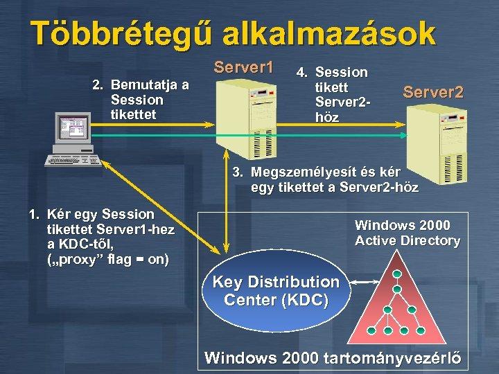 Többrétegű alkalmazások 2. Bemutatja a Session tikettet Server 1 4. Session tikett Server 2