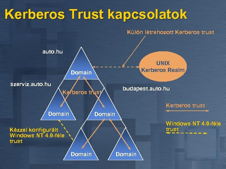 Kerberos Trust kapcsolatok Külön létrehozott Kerberos trust auto. hu UNIX Kerberos Realm Domain szerviz.