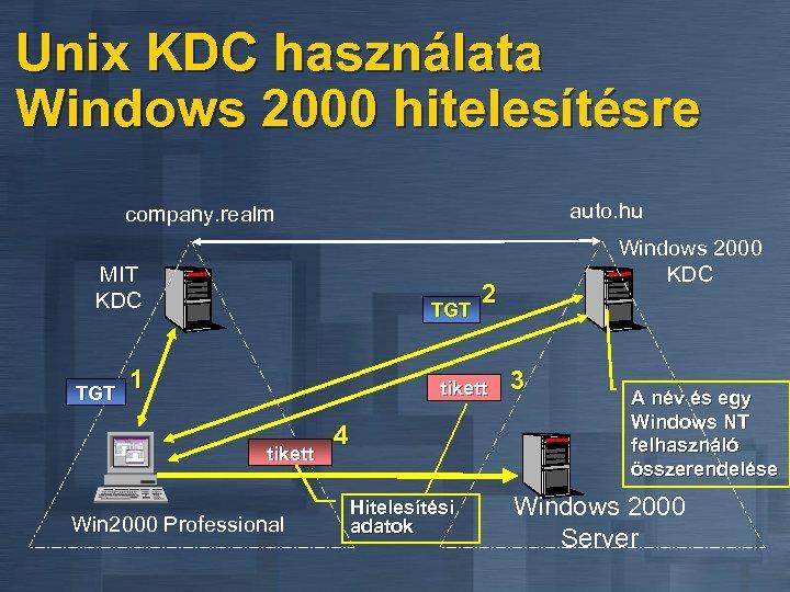Unix KDC használata Windows 2000 hitelesítésre auto. hu company. realm MIT KDC TGT 1