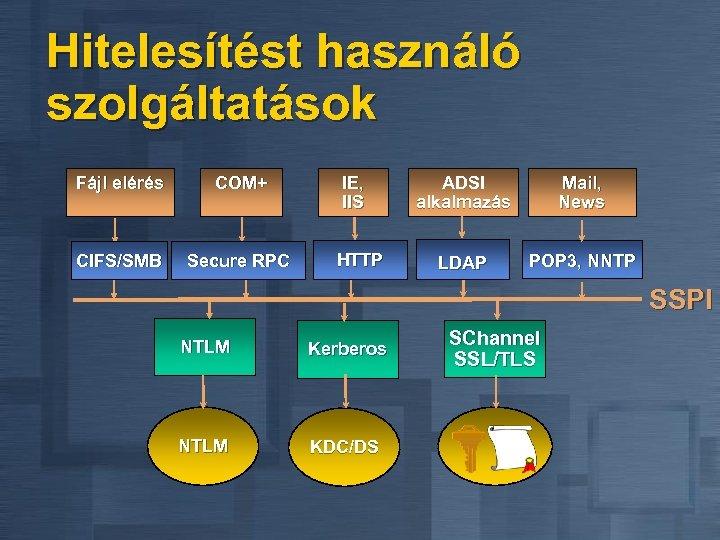Hitelesítést használó szolgáltatások Fájl elérés COM+ CIFS/SMB Secure RPC IE, IIS HTTP ADSI alkalmazás