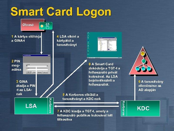 Smart Card Logon SC Olvasó 1 A kártya előhívja a GINA-t 4 LSA elkéri