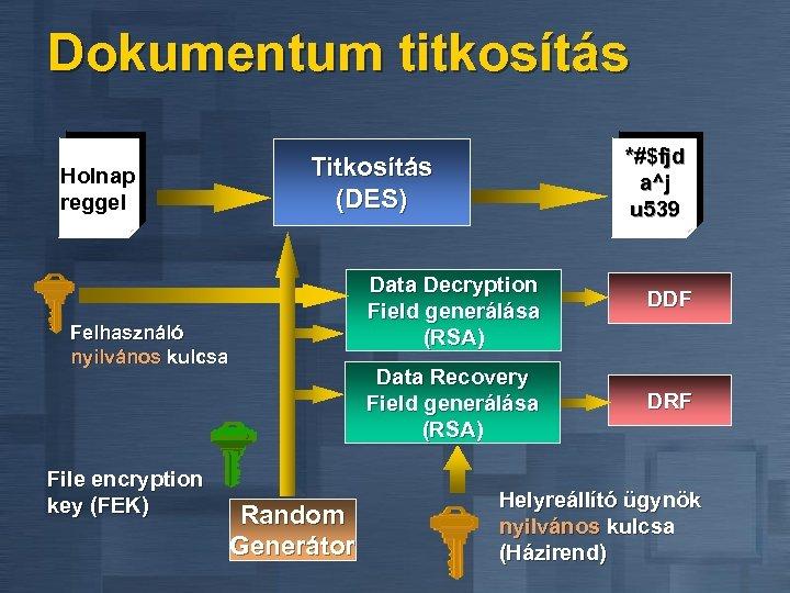 Dokumentum titkosítás Holnap reggel Data Decryption Field generálása (RSA) Felhasználó nyilvános kulcsa File encryption