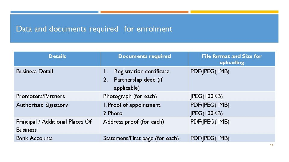 Data and documents required for enrolment Details Business Detail Promoters/Partners Authorized Signatory Principal /