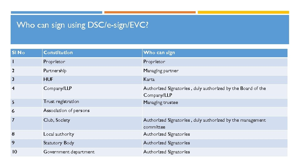 Who can sign using DSC/e-sign/EVC? Sl No Constitution Who can sign 1 Proprietor 2