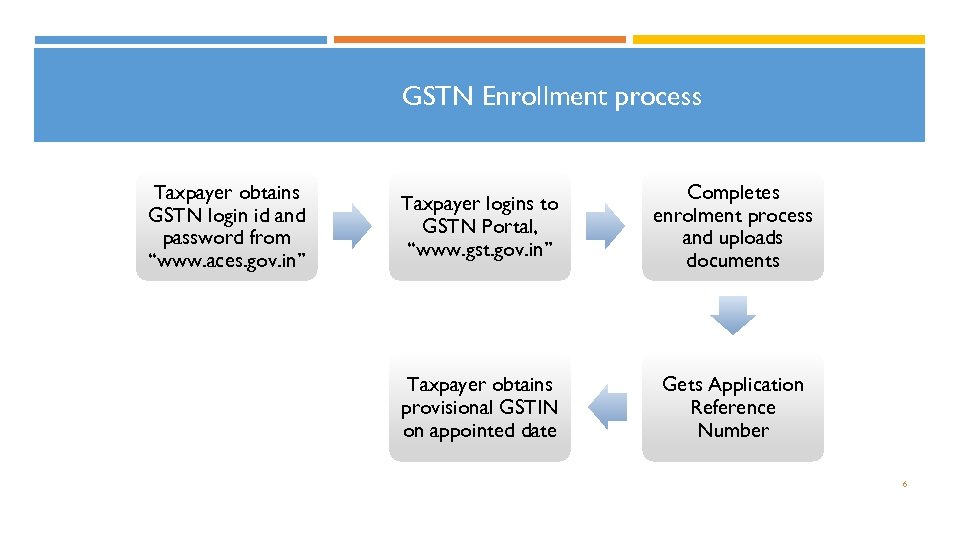 "GSTN Enrollment process Taxpayer obtains GSTN login id and password from ""www. aces. gov."