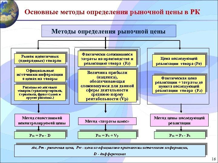 Основные методы определения рыночной цены в РК Методы определения рыночной цены Рынок идентичных (однородных)