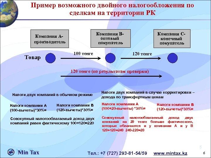 Пример возможного двойного налогообложения по сделкам на территории РК Компания Воптовый покупатель Компания Апроизводитель
