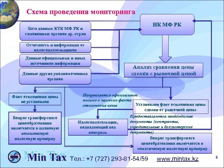Схема проведения мониторинга НК МФ РК База данных КТК МФ РК и таможенных органов