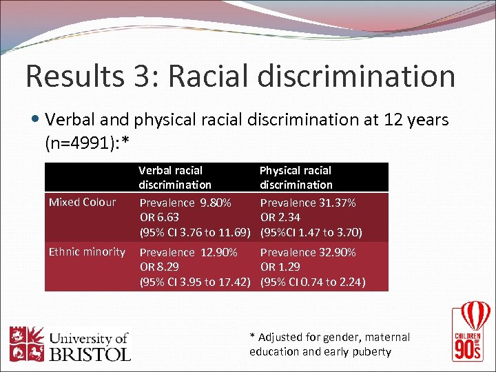 Results 3: Racial discrimination Verbal and physical racial discrimination at 12 years (n=4991): *