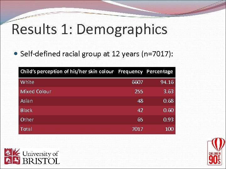 Results 1: Demographics Self-defined racial group at 12 years (n=7017): Child's perception of his/her