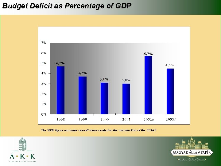 Budget Deficit as Percentage of GDP The 2002 figure excludes one-off items related to