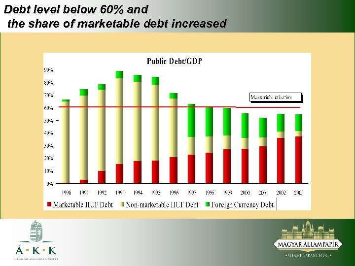 Debt level below 60% and the share of marketable debt increased