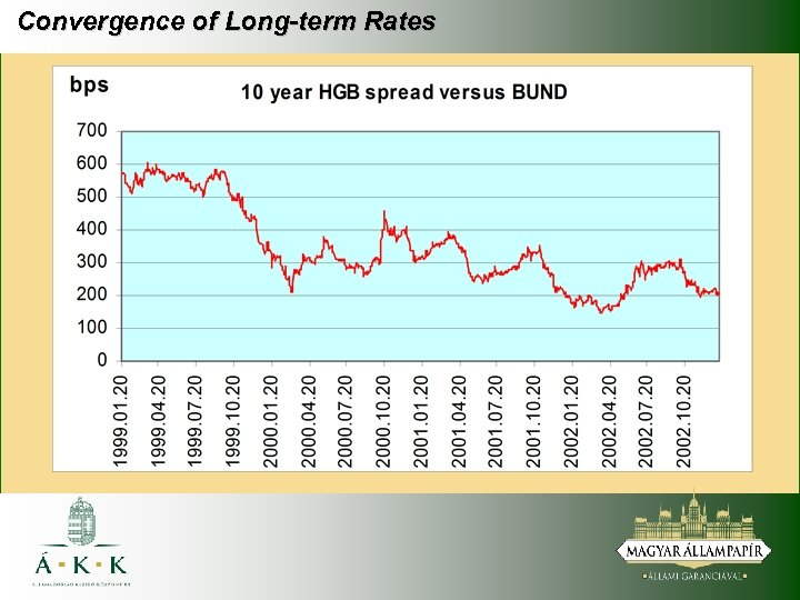 Convergence of Long-term Rates