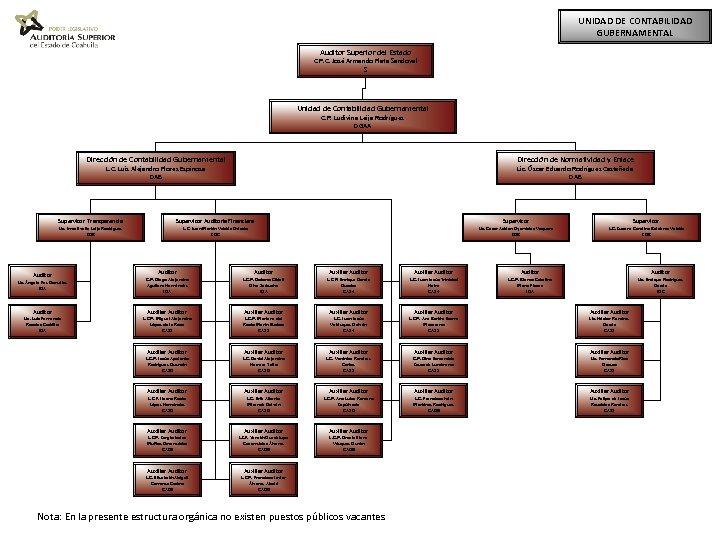 UNIDAD DE CONTABILIDAD GUBERNAMENTAL Auditor Superior del Estado C. P. C. José Armando Plata