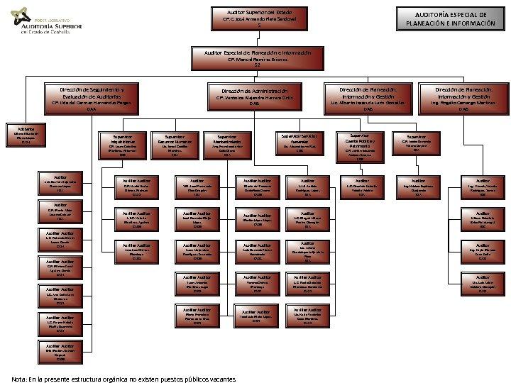Auditor Superior del Estado AUDITORÍA ESPECIAL DE PLANEACIÓN E INFORMACIÓN C. P. C. José