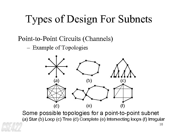 Types of Design For Subnets Point-to-Point Circuits (Channels) – Example of Topologies (a) (b)
