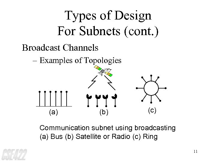 Types of Design For Subnets (cont. ) Broadcast Channels – Examples of Topologies (a)