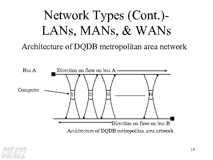 Network Types (Cont. )LANs, MANs, & WANs Architecture of DQDB metropolitan area network Bus