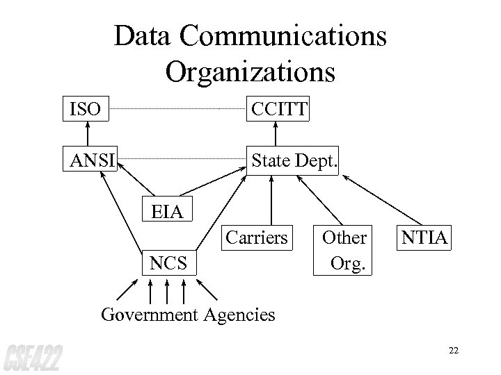 Data Communications Organizations ISO CCITT ANSI State Dept. EIA Carriers NCS Other Org. NTIA