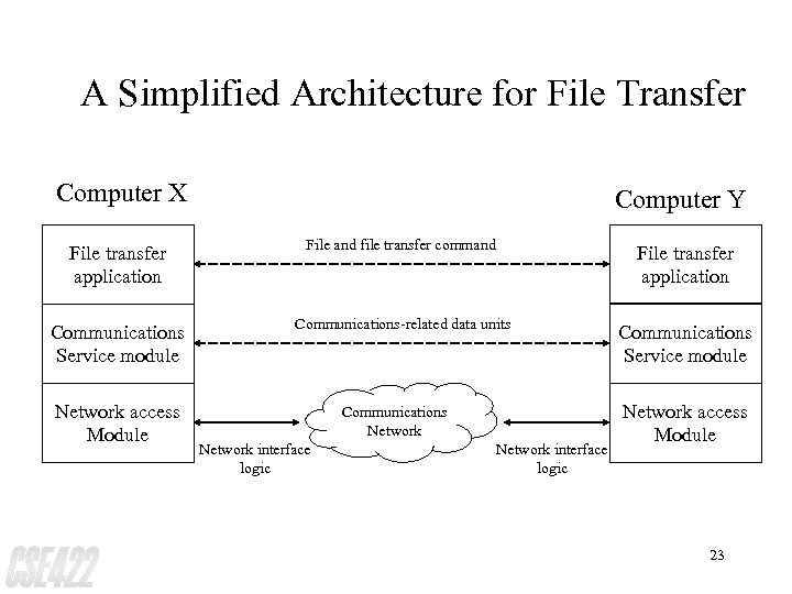 A Simplified Architecture for File Transfer Computer X Computer Y File transfer application File