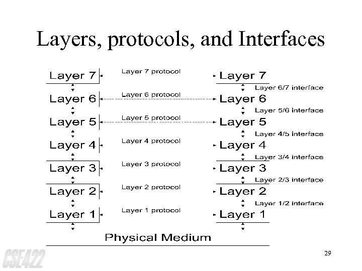Layers, protocols, and Interfaces 29