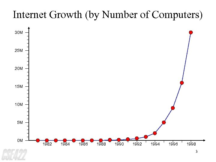 Internet Growth (by Number of Computers) 30 M 25 M 20 M 15 M