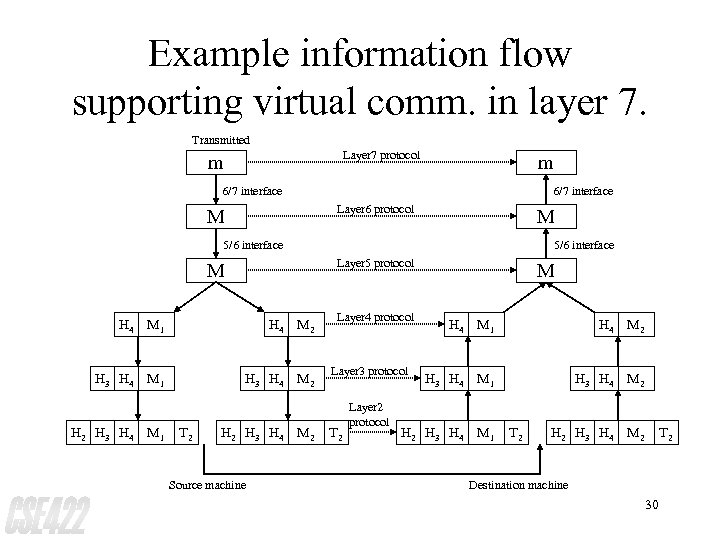 Example information flow supporting virtual comm. in layer 7. Transmitted Layer 7 protocol m