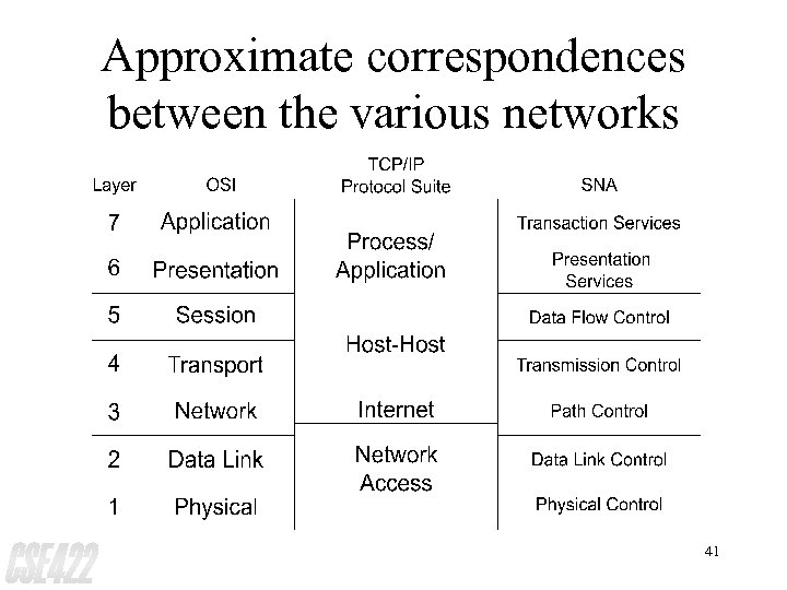 Approximate correspondences between the various networks 41