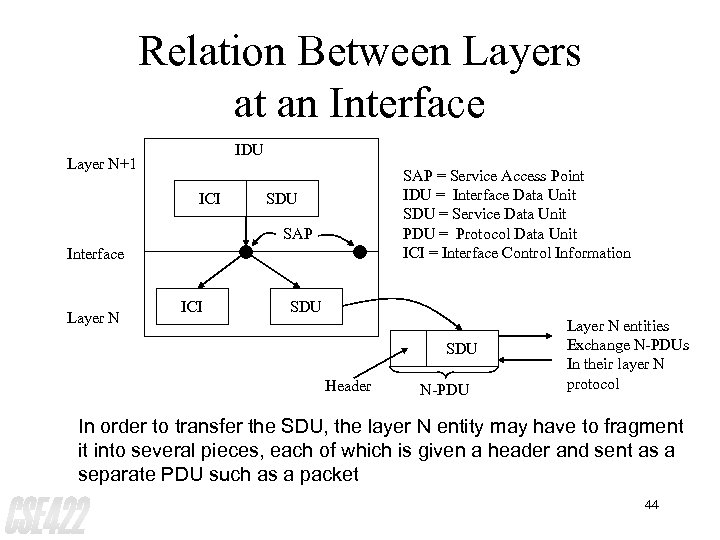 Relation Between Layers at an Interface IDU Layer N+1 ICI SAP = Service Access