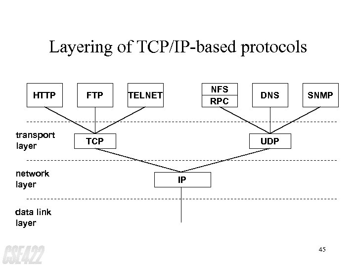 Layering of TCP/IP-based protocols HTTP FTP transport layer NFS RPC TCP network layer TELNET